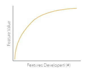 Agile Feature Curve